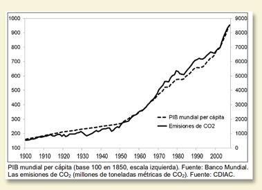 Gráfico que representa el crecimiento del PIB